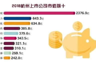 """去年""""杭州籍""""上市公司总市值13322.4亿 位居全国第四 省会第一"""