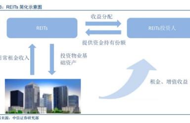 国内首单租赁住房REITs获批通过 意味着什么?