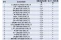 江苏上市公司创新活动榜单出炉  研发投入不遗余力