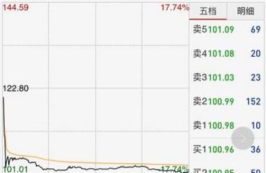 大股东违规清仓减持 嘉澳转债一天暴跌18%