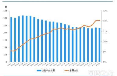 网贷之家重磅发布《浙江省P2P网贷发展报告》