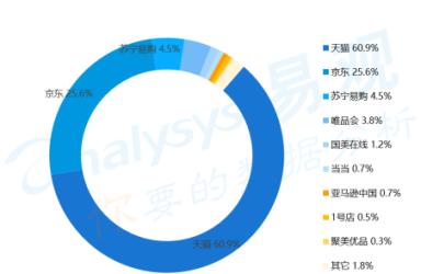 阿里发布Q3财报超预期增长 京东市场空间进一步被压缩