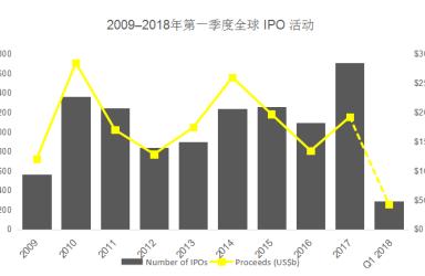 上市监管趋严:今年一季度IPO放缓 数量仅为去年同期1/4