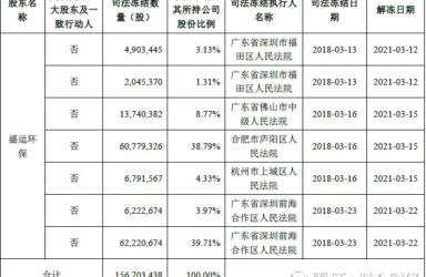 """盛运环保大股东欲23.5亿套现离场 常州国企接手""""瑕疵""""股份?"""