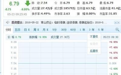 宣称1.4亿阳痿后遭证监会调查 常山药业今日复牌跌停