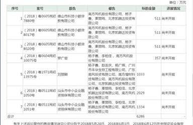 董事长失联南风股份收7宗诉讼 6起被告涉及新劲刚第三大股东