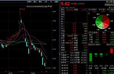 1.4亿中国男人阳痿?常山药业被罚120万 股价跌近30%