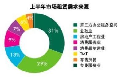 写字租租赁市场活跃 二季度杭州最贵商地诞生