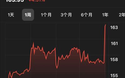 阿里财报表现强劲 开盘大涨超过4%