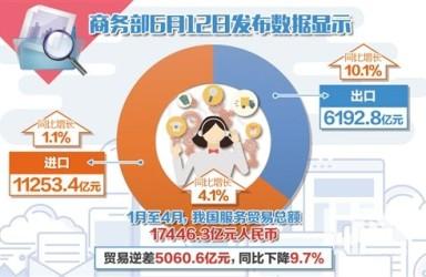 前4月服务出口占比超35% 知识密集型服务贸易抢眼