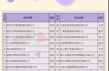 2019浙江百强企业:银亿、精功消失,公司债暴雷的三鼎控股排71