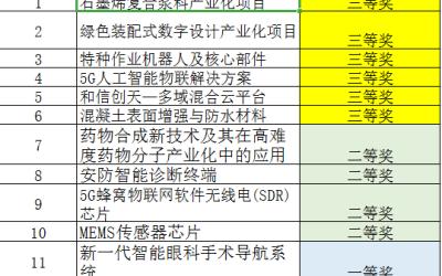 浙江东阳广纳海内外高层次人才回乡创业 最高资助1亿