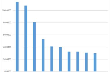 浙商银行前三季度净利超114亿 再成浙江最赚钱的境内上市公司
