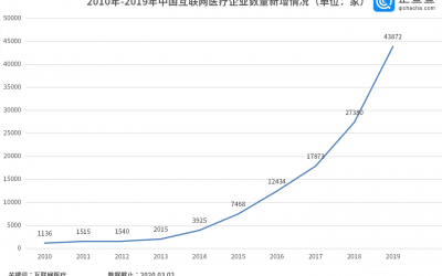 千亿互联网医疗市场被疫情推到风口:13万家企业或将迎来真正的爆发元年