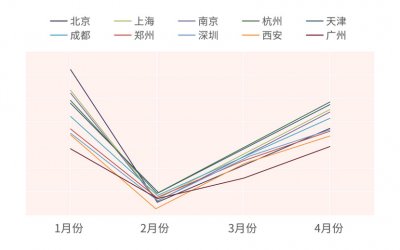 曹操出行发布《国内主要城市疫后消费趋势分析》