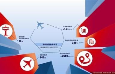 陈峰复出8个月再谈海航:今年仍是困难的一年继续剥离非主业资产