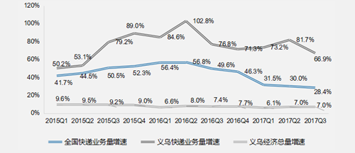 义乌发布三季度快递指数      收发快递12.1亿件全国第六