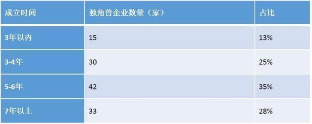 胡润发布独角兽指数:蚂蚁滴滴小米新美大名列前3
