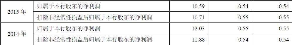 绍兴瑞丰银行IPO获政府力挺:白给土地 闲置12年再花钱买回