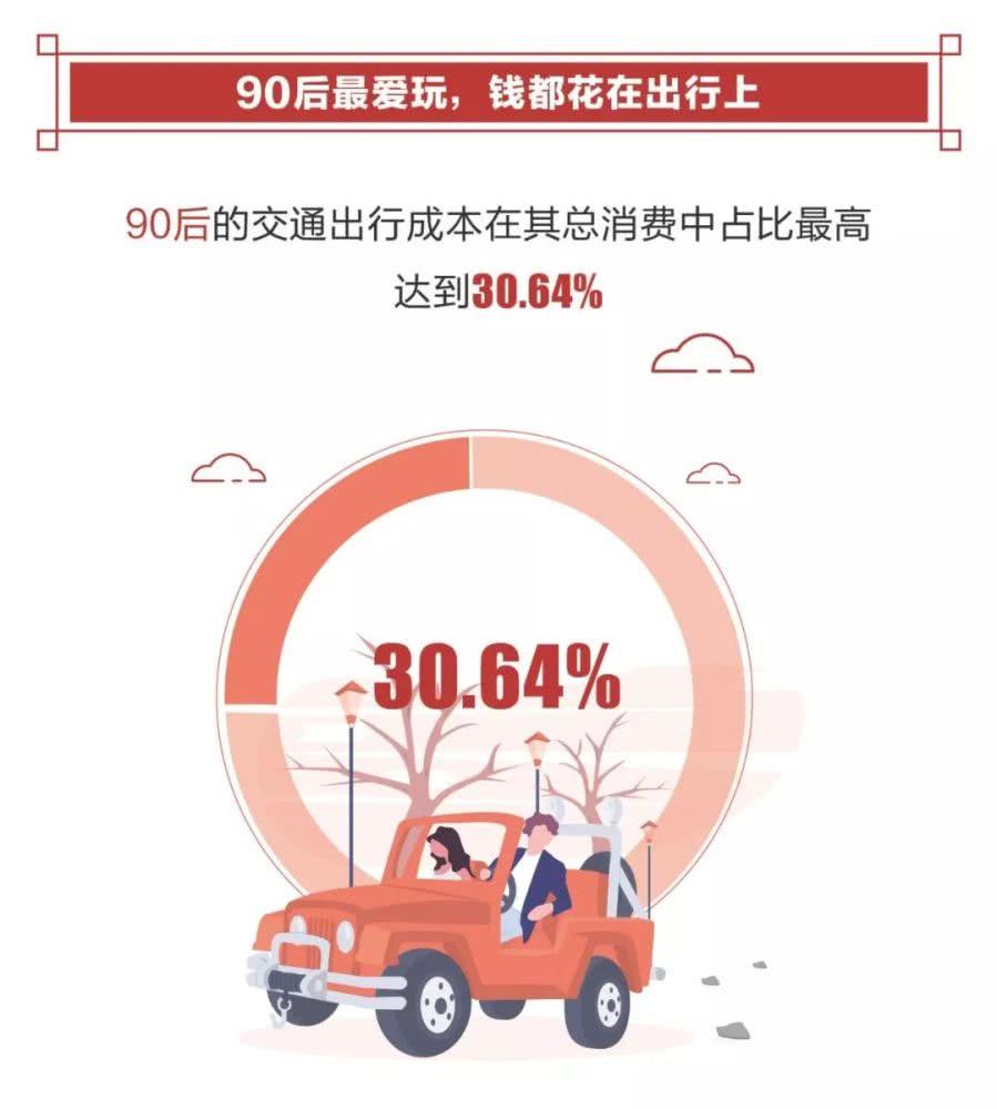 2019春节消费报告:上海消费是北京四倍 80后是绝对主力