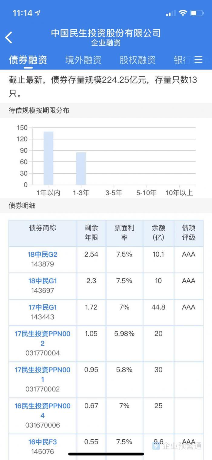 中民投再违约:4月8日到期私募产品8.5亿余额未按时兑付