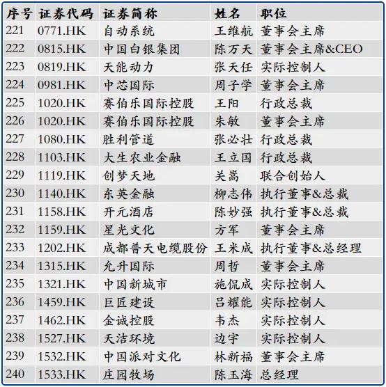266位浙大校友管理或控制234家上市公司