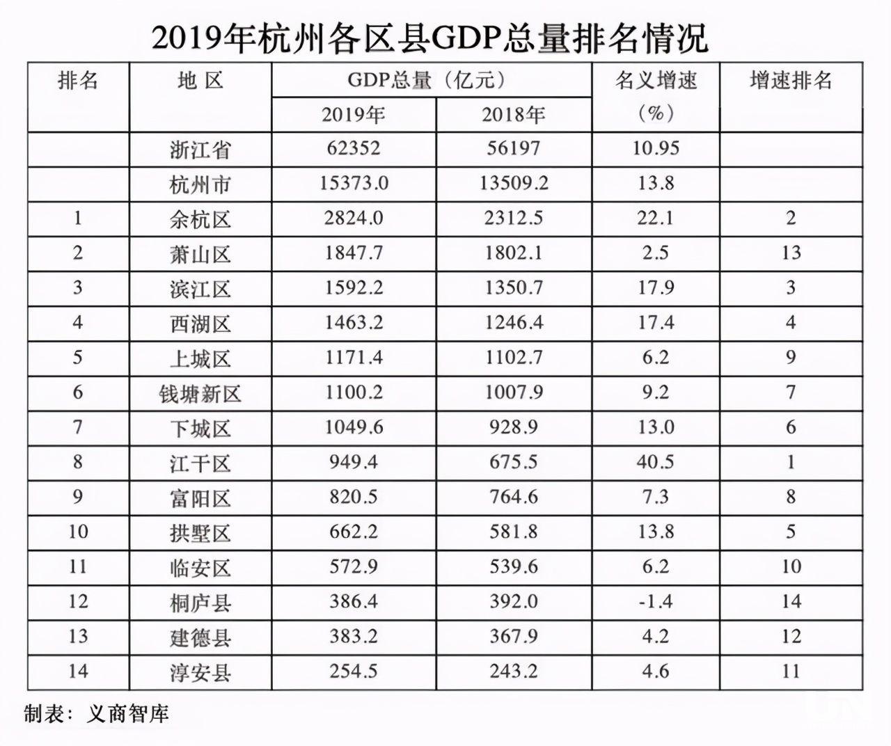 杭州萧山公布纳税超1000万企业榜单,近1/4是房企